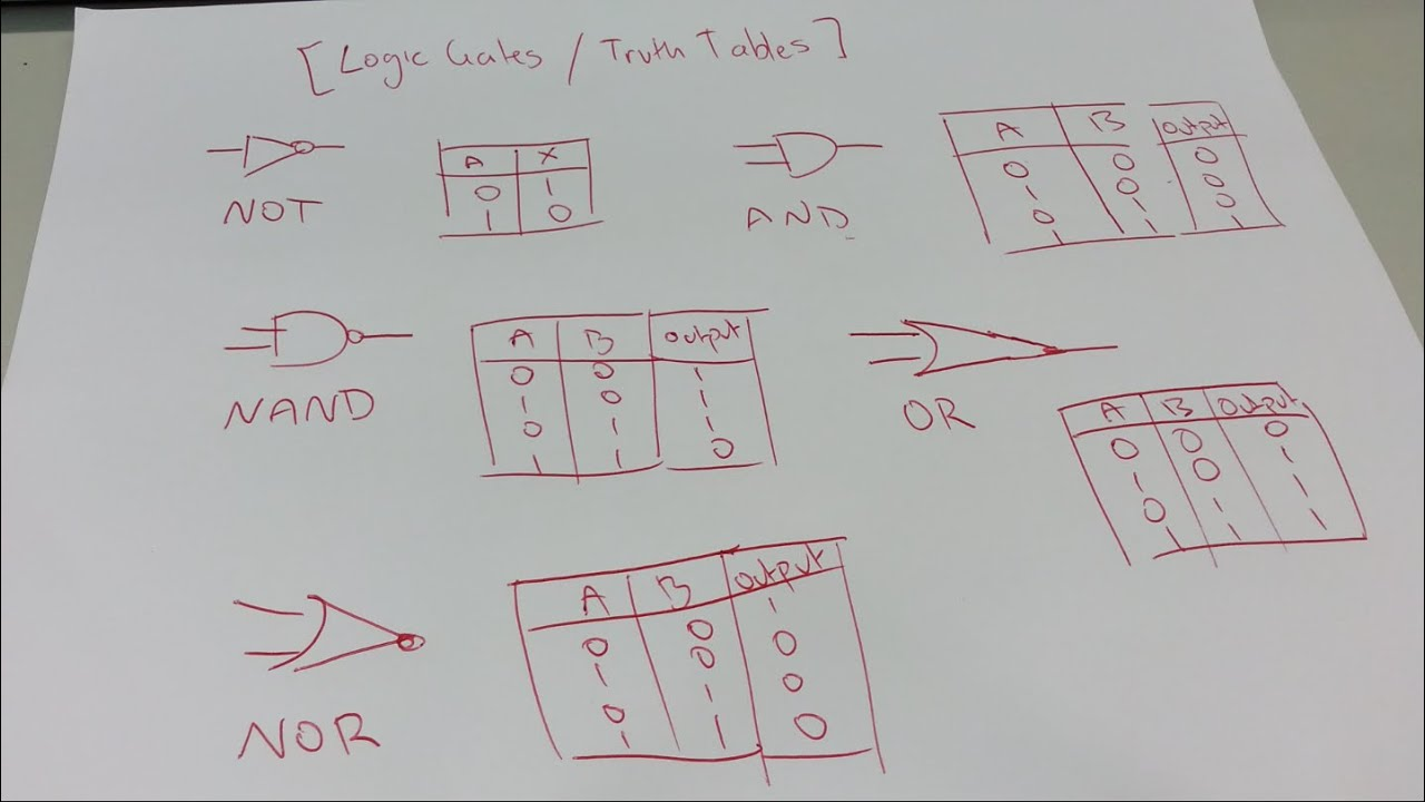 Logic Gates Truth Tables Explained Not And Nand Or Nor Gate Diagram
