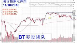《BT 美股五分钟》第47期:道琼指数短线面临回调,金融宜逢低买进