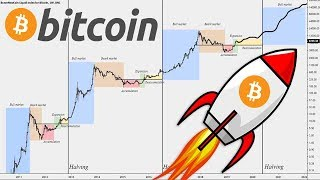 BITCOIN HALVING EXPLAINED and 2020 $BTC Price Prediction