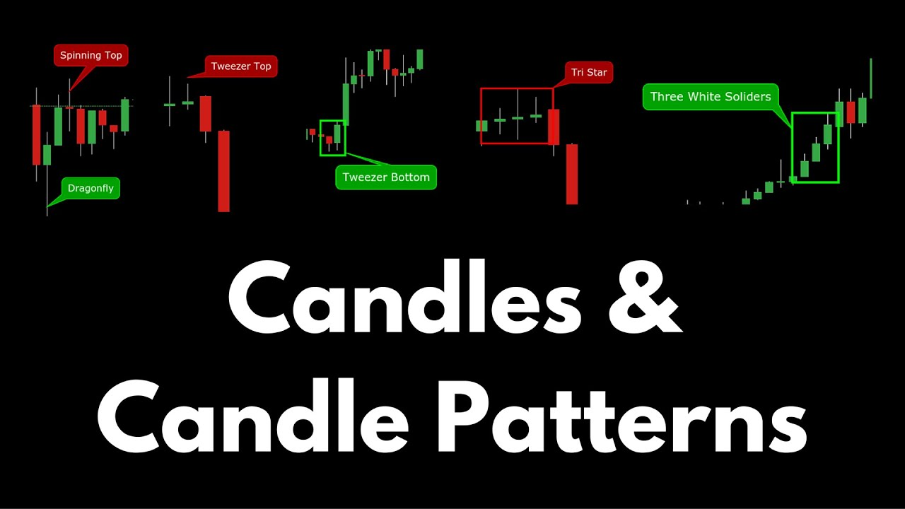 Better Know An Indicator Candles Candle Patterns Youtube