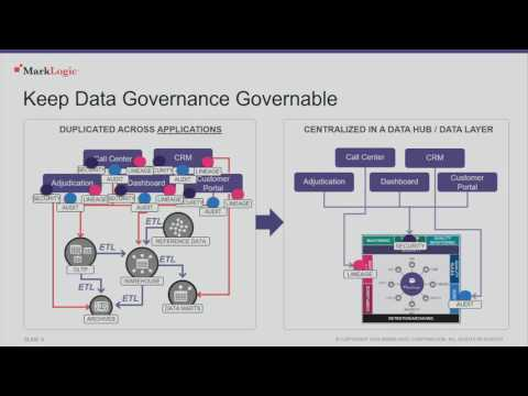 MLW SF: Data Governance in an Unpredictable World