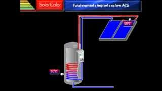 Come funziona il solare termico