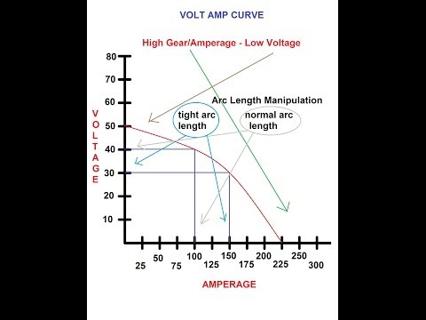 Amperage & Voltage on Welding
