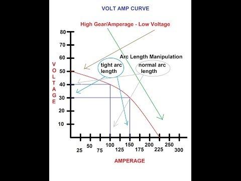 Amperage & Voltage on Welding