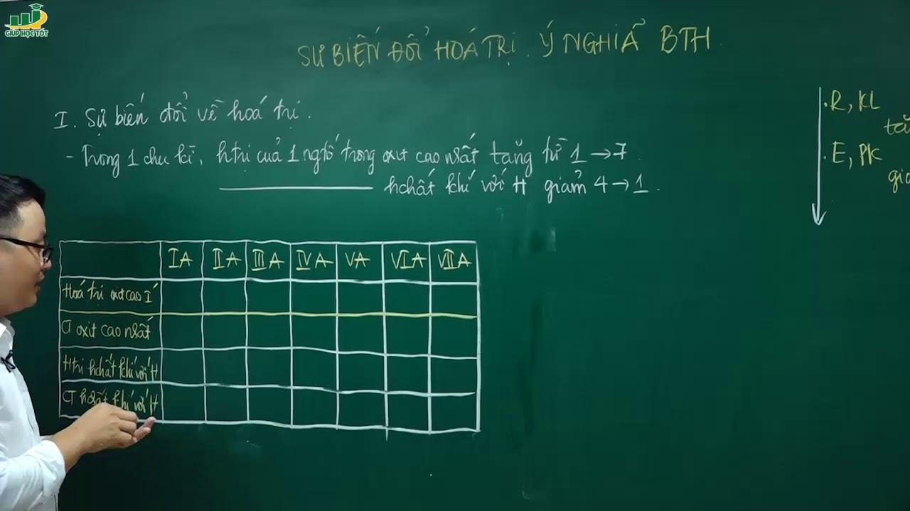 Hóa học lớp 10 – Bài giảng Sự biến đổi hóa trị. Ý nghĩa của bảng tuần hoàn các nguyên tố
