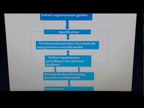 Software engineering evolutionary model youtube software engineering evolutionary model ccuart Gallery