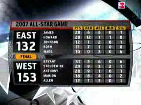 West downs East 153-132 in the 2007 NBA All-Star Game.