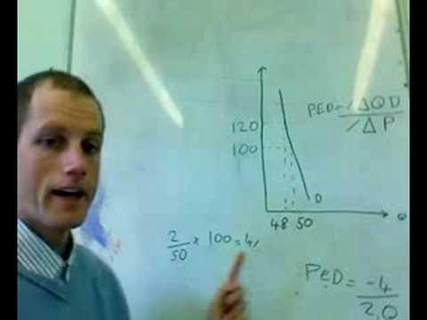 Understanding Elasticity | Economics Help.org