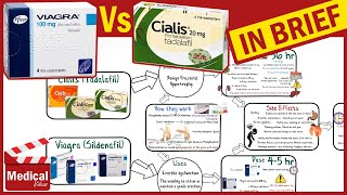 Cialis (Tadalafil) vs. Viagra (Sildenafil) MADE EASY