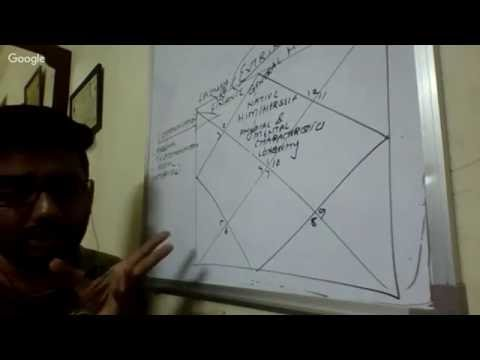 House Significations Through Kp Astrology - YT