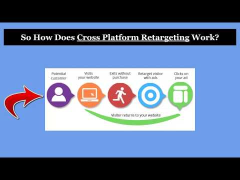 How We Use Cross Platform Retargeting To Generate Real Estate Agent Leads