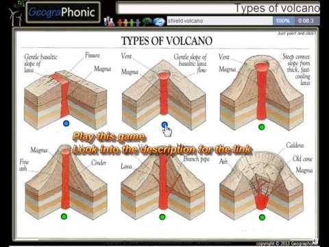 6 types of volcanoes, fissure volcano, shield volcano, volcanic dome