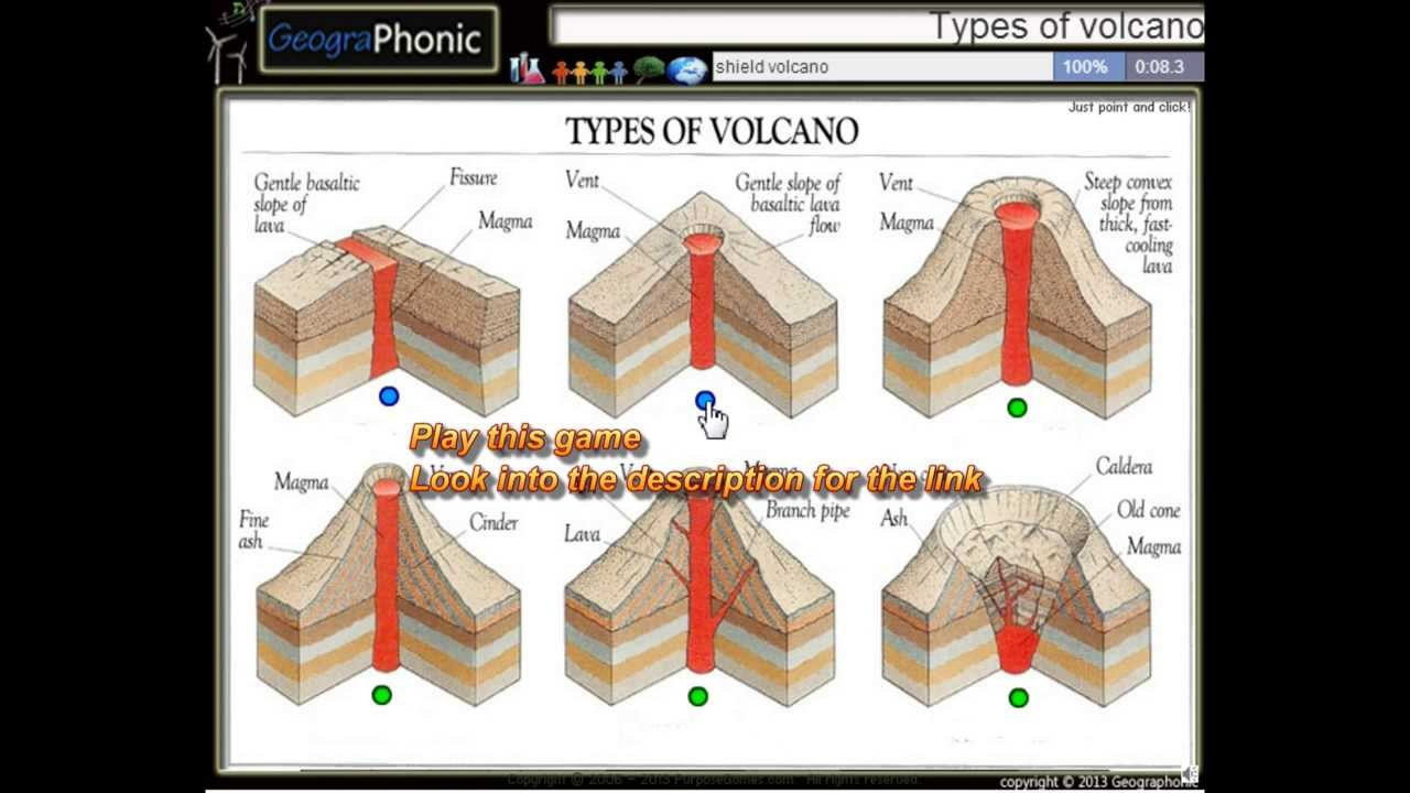 volcano diagram pipe trane rtac chiller wiring 6 types of volcanoes fissure shield volcanic dome stratovolcano caldera youtube