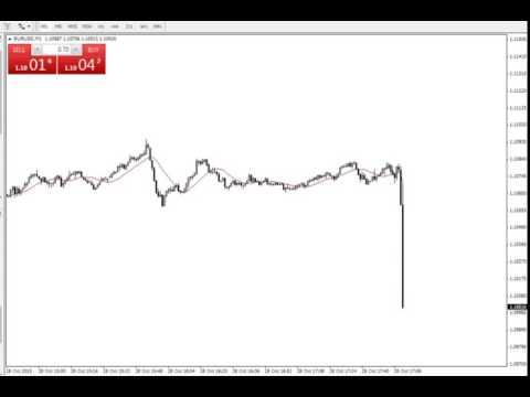 FOREX EURUSD price action at FOMC statement, 28th OCT 2015