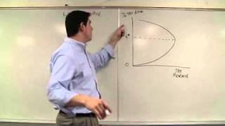 Micro 6.3 The Laffer Curve- Economic Theories