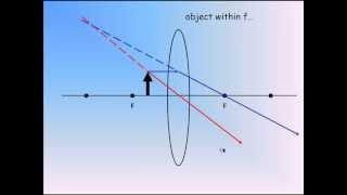 ray diagrams converging lens physics 30 unit 3