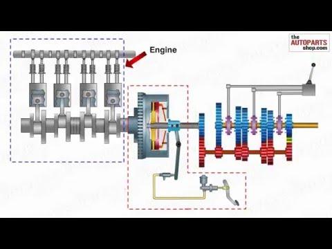 How Car  Transmission System Works