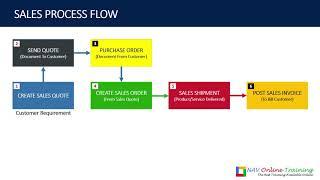 Microsoft Dynamics NAV 2018 Sales Module Process Flow
