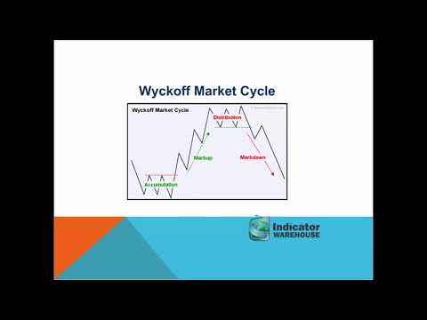 The Life Cycle of Futures Markets