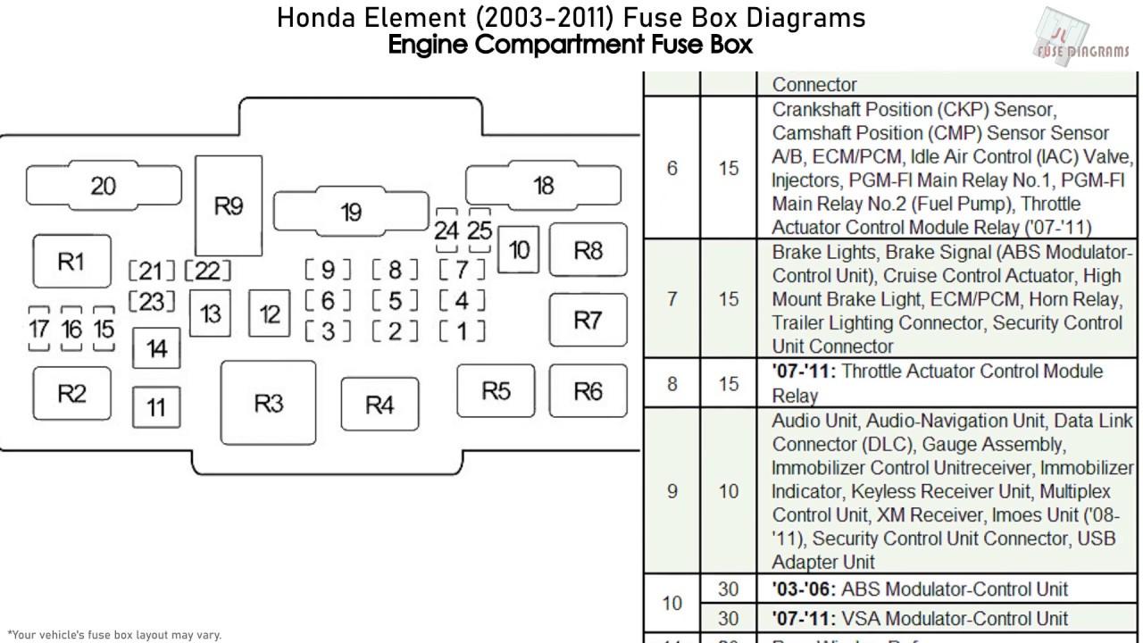 Diagram 2004 Honda Element Fuse Box Diagram Full Version Hd Quality Box Diagram Codetodiagram Politopendays It