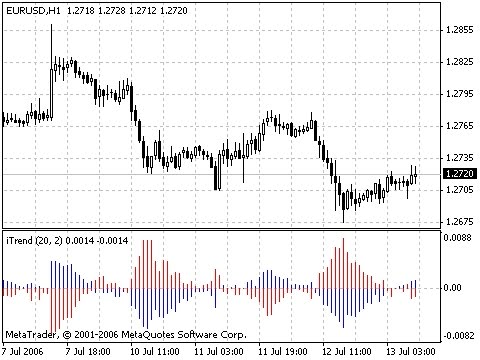 iTrend – indicator for MetaTrader 4