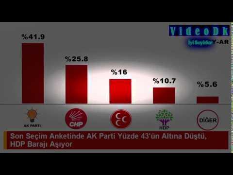 Son Seçim Anketinde AK Parti Yüzde 43'ün Altına Düştü, HDP Barajı Aşıyor