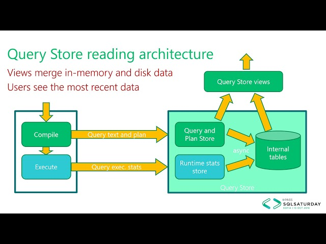 Query Store Wonders