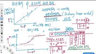 로지스틱 회귀분석 개념 따라잡기 - 깜신의 통계 왕초보 탈출 35탄