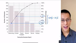 Statistical Analysis Exam Review (2 of 6: Scatter plot, Pareto chart)
