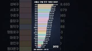 그래프로 보는 서울시 구별 인구 순위 변화 (1992-2021) #Shorts