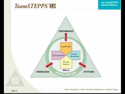 Introduction to the Fundamentals of TeamSTEPPS® Concepts and Tools