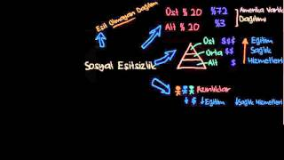 Sosyal Eşitsizlik (Sosyoloji / Sosyal Eşitsizlik)