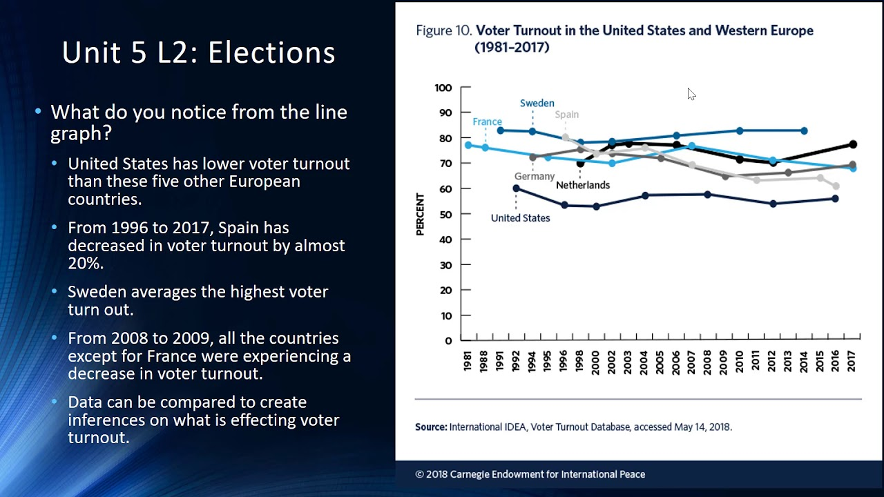 Line Graph Voter Turnout in US and 5 European Countries