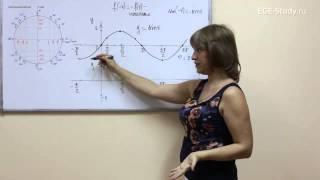 33. Тригонометрия на ЕГЭ по математике. Графики синуса и косинуса.
