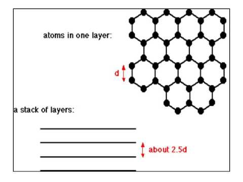 Solids   covalent molecular and network