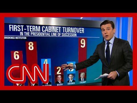 A look at Trump's 'unprecedented' Cabinet turnover