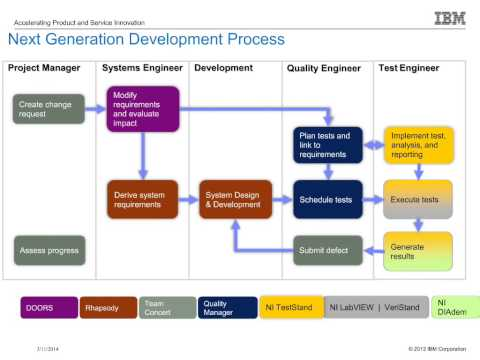 Embedded Software Validation Best Practices With National Instruments