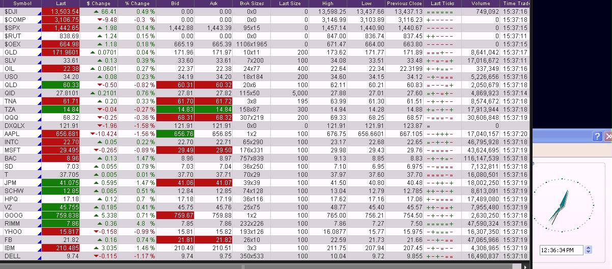 Stock Market Today Real Time Quotes As Of 10 01 2012 Part 7 Of 7