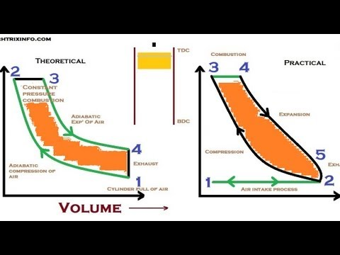 Animation How Diesel Cycle Works. ✔