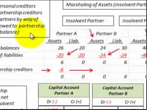 Partnership Accounting Liquidation  Marshaling Of Assets (Insolvent Partner/Partnership)