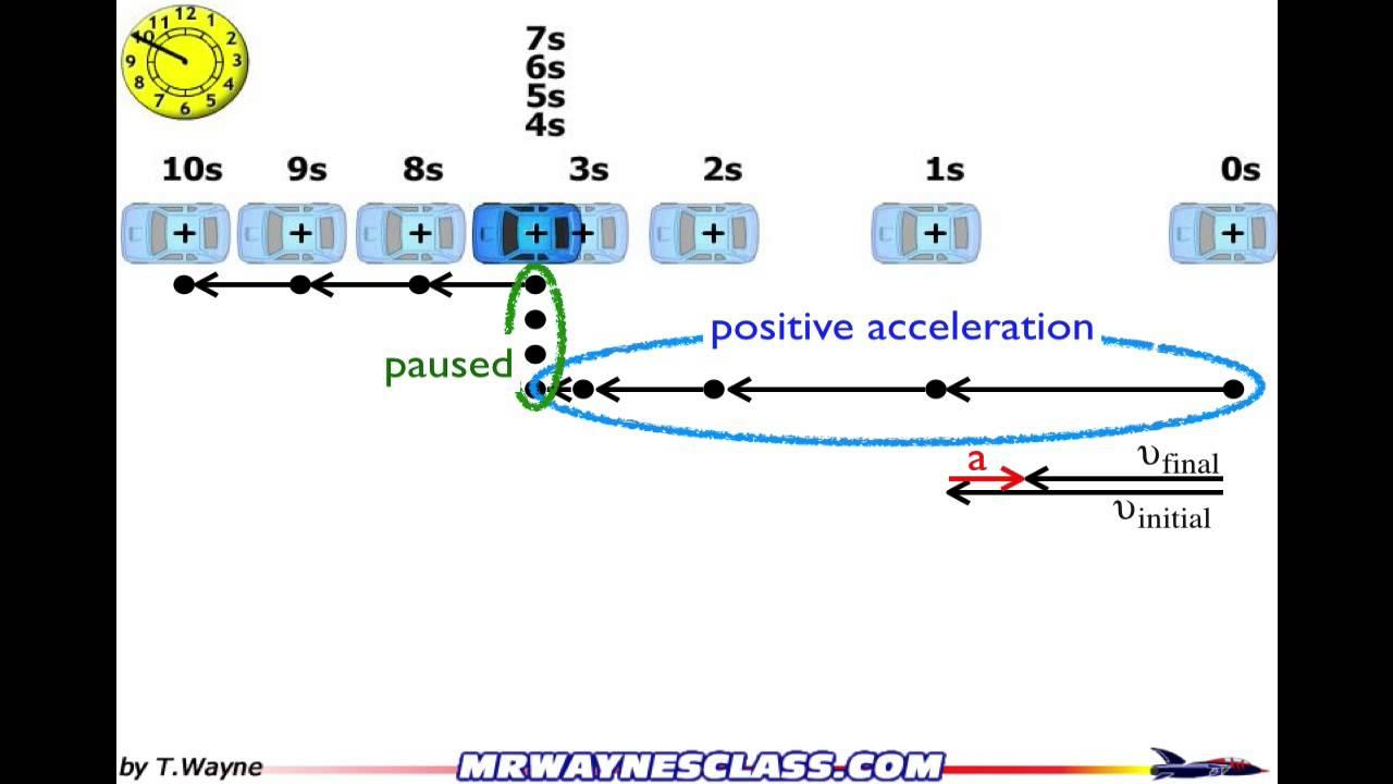 Motion Diagram Example 2