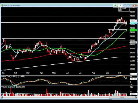 Preparing For GOOG Earnings Report - 10/17/2012