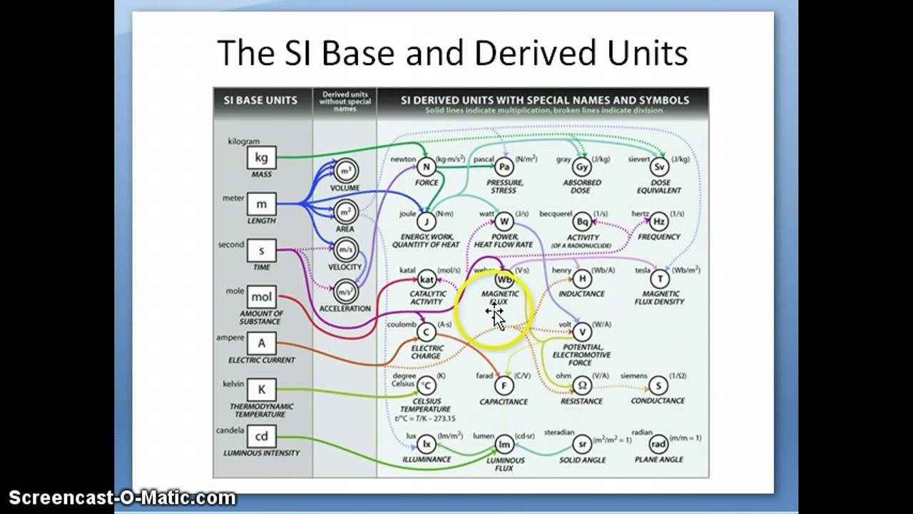 the international system of units The international system of units (si units) the si units has seven base units and all the other are derived from these seven base units and are called derived units.