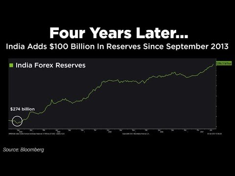 Chart Of The Day: India's Forex Reserves Jump By $100 Billion In Four Years