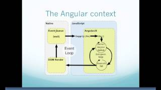 How AngularJs Works