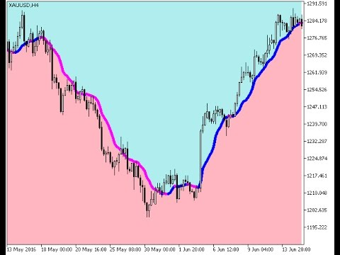 Volume Weighted Ma Cloud Forex Mt5 Indicator Youtube