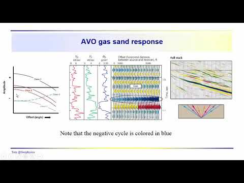 Geophysics: Seismic - AVO (amplitude variation with offset) introduction
