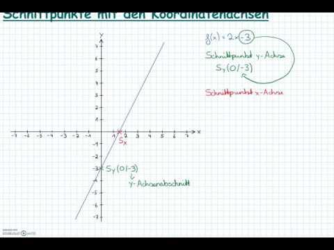 Schnittpunkte Mit Koordinatenachsen Berechnen : schnittpunkte einer gerade mit den koordinatenachsen youtube ~ Themetempest.com Abrechnung