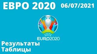 Футбол Евро 2020 Итоги дня 06 07 2021 Чемпионат Европы по футболу 2020 результаты расписание