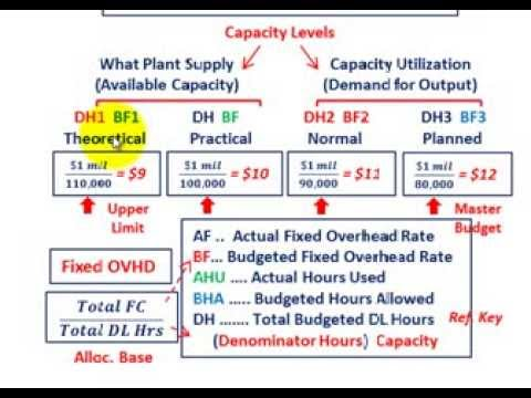 Fixed Overhead Rate (Based On Capacity Utilization Level, De